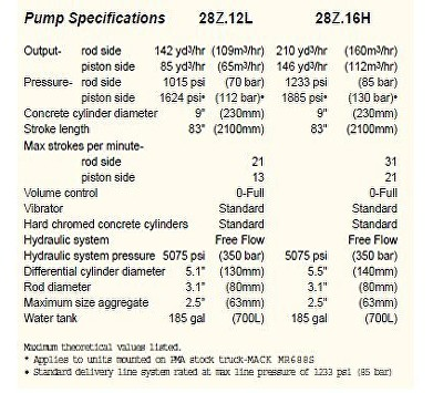 pump specifictions 28Z